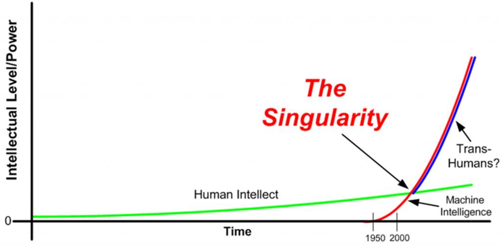 """Die Grafik zur """"Singularity"""""""