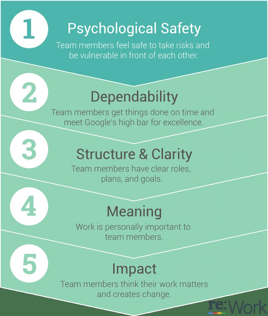 Psychologische Sicherheit, Schaubild von Google